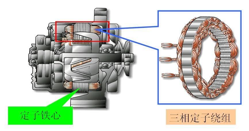 汽车用交流发电机结构与工作原理解析