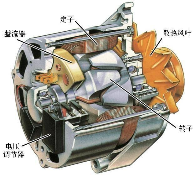 交流发电机的构造 交流发电机由转子,定子,电刷与滑环机构,三相桥式