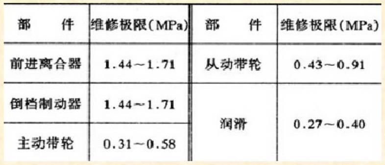 本田飞度CVT变快箱构造、规律与检修