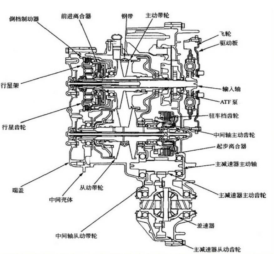 位于从动带轮轴的后端部与中间轴主动齿轮啮合/分离.