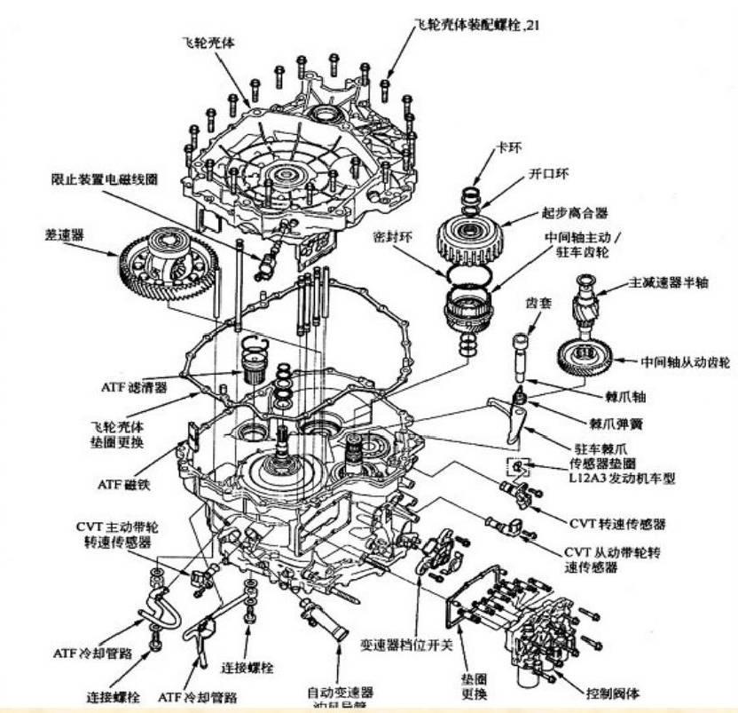 本田飞度cvt变速箱结构,原理与维修