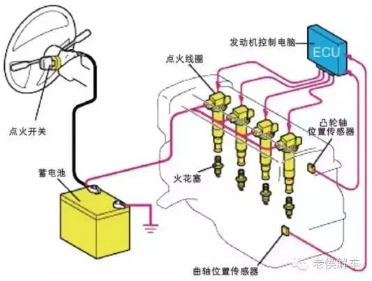 简单说说汽车电气设备的组成与原理