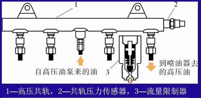柴油机电控燃油喷射系统解析