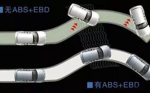 ABS、<em>EBD</em>、BAS都有什么作用?日系车数据漂亮其实不经撞?