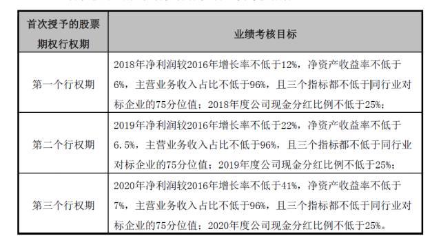 广汽发布4.5亿股股权激励,近2600员工受惠!