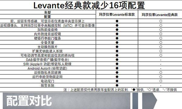 官方投减价11.1万 玛莎弹奏蒂SUV经典版levante特价而沽88.8万宗