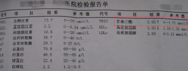 甘油三酯超过5.6,说明血管已被油脂塞满,血管刮油1招就奏效