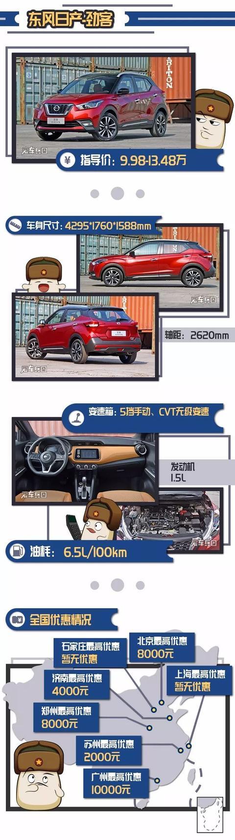 这几款SUV,油耗比轿车还低,最低却只需5万出头