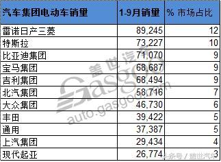 环球电动车销量排名:比亚迪傲居第三