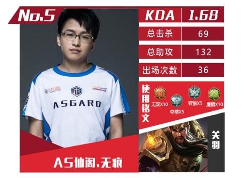 王者荣耀:官方发布KPL赛季5位亮眼选手,打野有3人,但没有梦泪
