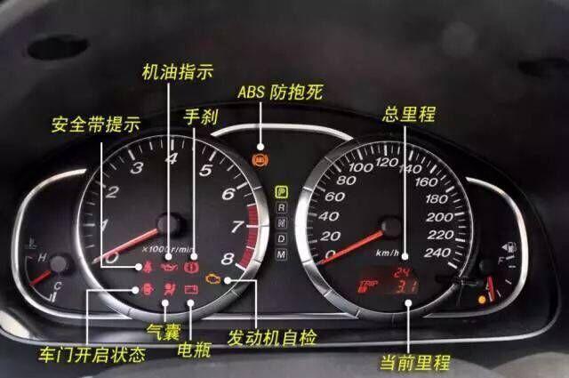 汽车上的每个功能按键英文图解,快点收藏吧高清图片