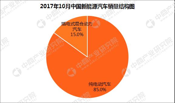 江西省新动力汽车产能及投资状况阐支:上饶市产能达70万台