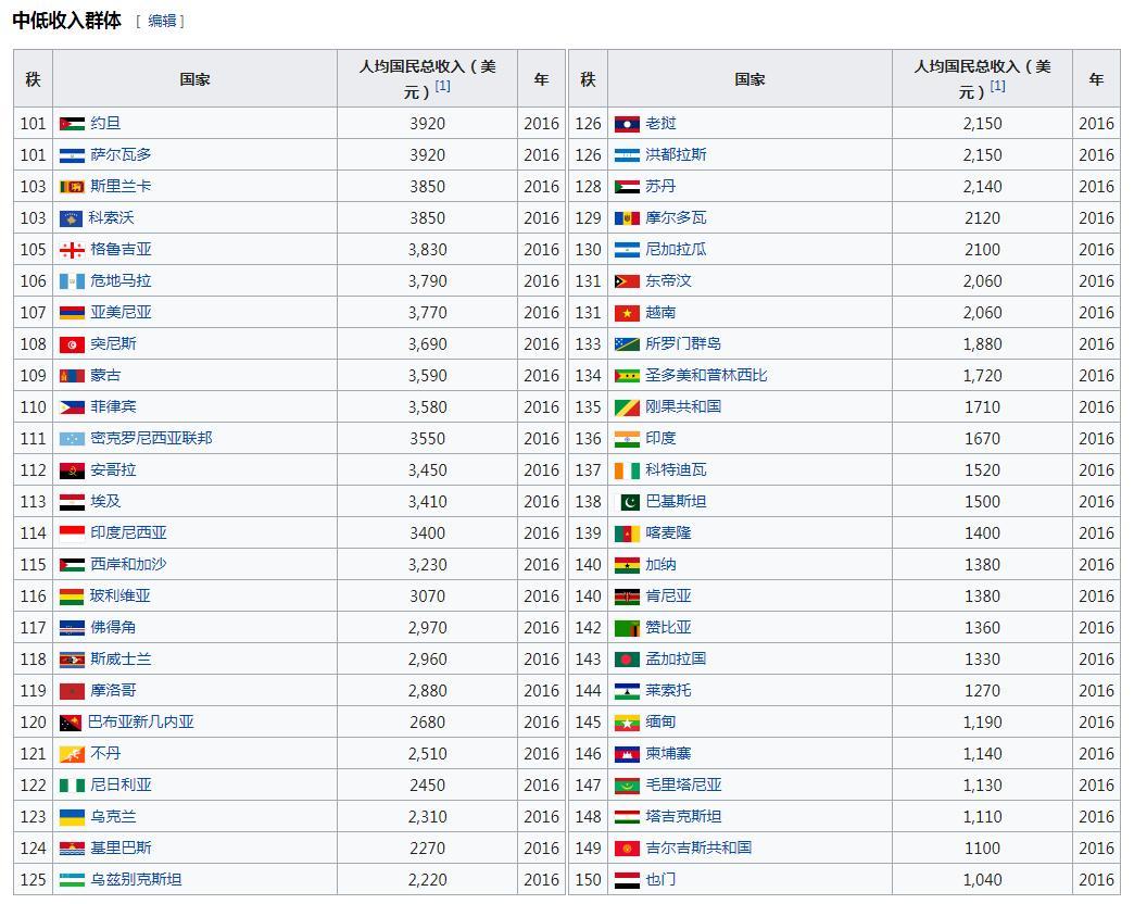唐驳虎:世界上有多少国家比中国人富?说的是人