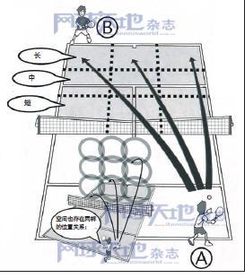 斜线相持球战术的8个基础知识—击球线路不要局限在斜线和直线