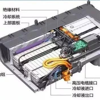 动力电池冷却系统3大技术路线分析
