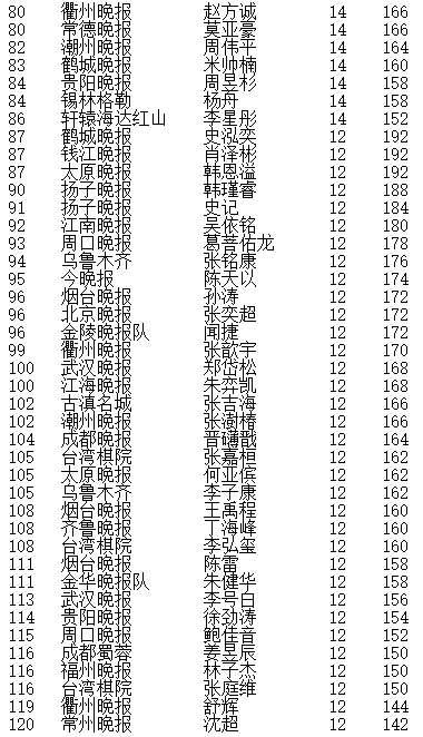 晚报杯大结局 赵健男夺冠,团体冠军新民清一队
