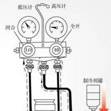 增加制冷剂时要留意甚么?