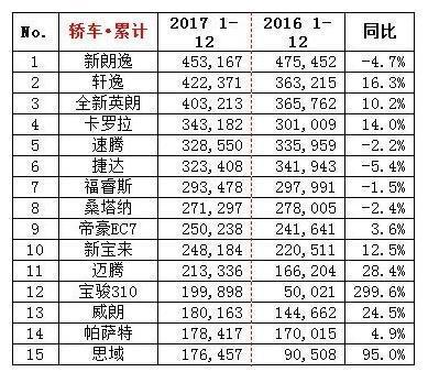中国2017年度轿车销量排行榜,为何前10合资车占了9席