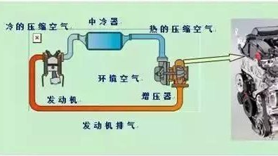 涡轮<em>增压</em>PK<em>机械增压</em>,谁更牛?