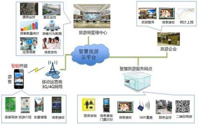 智慧旅游:智慧旅游综合管理系统解决方案