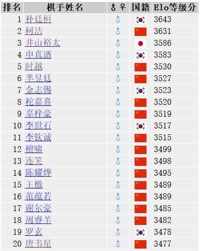 柯洁为何世界第二?中国厚度太可怕!韩国第一人荣登宝座就靠内战