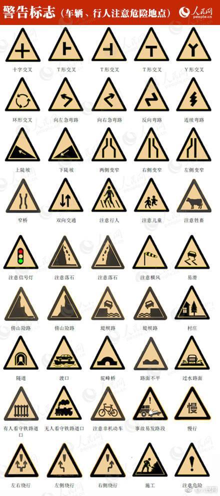 这些安全标识你还认识几个?