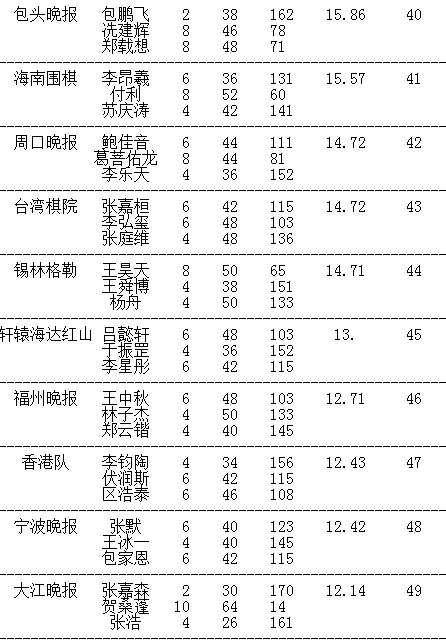 晚报杯第8轮对阵 7连胜选手赵斐VS赵炎
