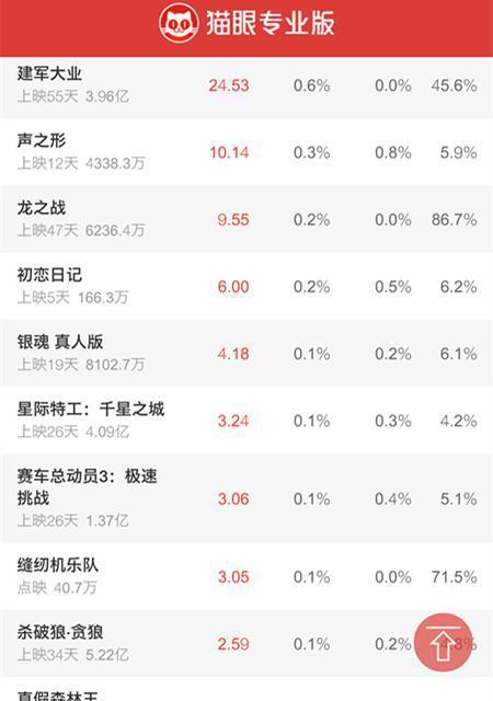 票房榜中榜:猩球崛起3持续下跌,距离57亿《战狼2》仅差5000万