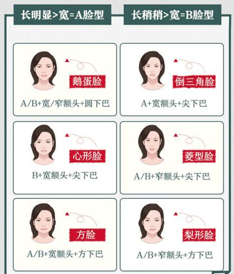 美发界十大未解之谜:如何看脸型选发型