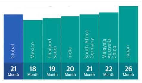 如果替代周期维持在两年左右的水平,智能手机行业收入最多也就是持平。