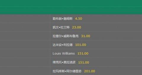 NBA常规赛MVP最新赔率:詹皇无奈遇上最强哈登!