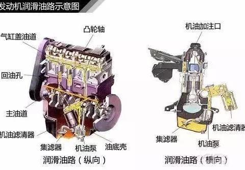 汽车发动机是怎样润滑和冷却的?