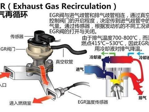 发动机的废气再循环技术
