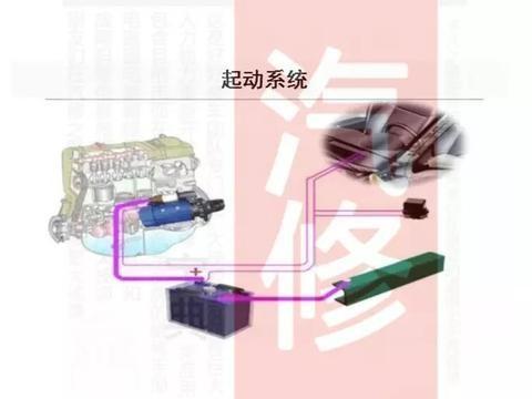 汽车发动机|启(起)动系统作用、分类及组成