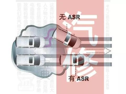汽车底盘|制动系-辅助制动-<em>ASR</em>讲解