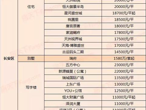 3月石家庄最新房价:129盘在售,最高33000元/㎡,最低6000元/㎡