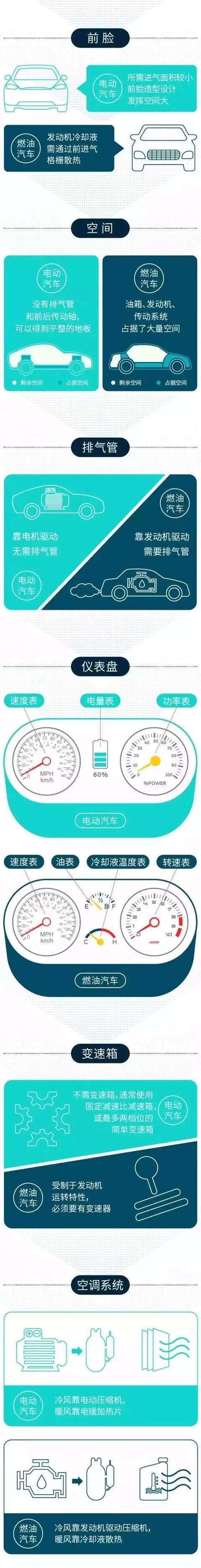 一张图看懂燃油汽车与电动汽车的零部件及系统差异