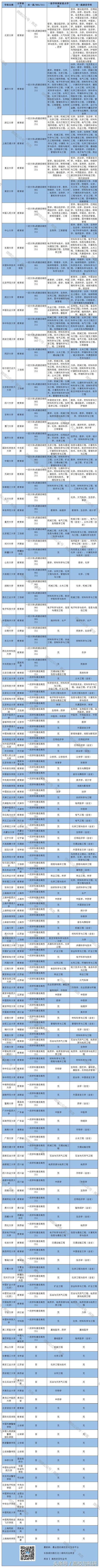 超级干货:中国所有重点大学、全部的重点专业,必须收藏!