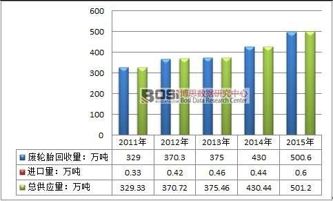 中国废旧轮胎市场发展现状及供需分析