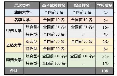 表1、中国好大学的分层与分类标准(适用于报考本科学校)
