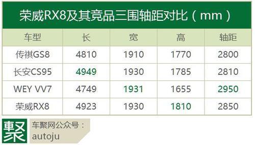 荣威RX8,为什么说有可能是上汽的一波三折?|聚闻!