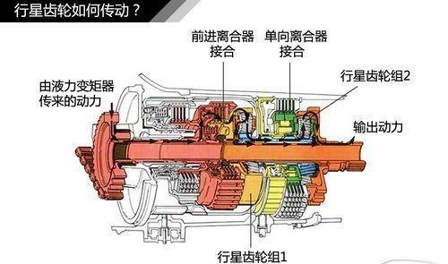 3种自动变速箱结构解析