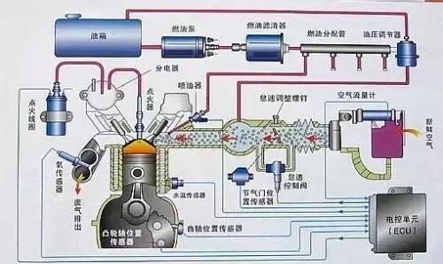 <em>电子</em>控制燃油<em>喷射</em>系统(EFI)简介