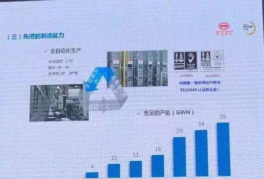 2020年比亚迪能源电池产能估计将达39Gwh
