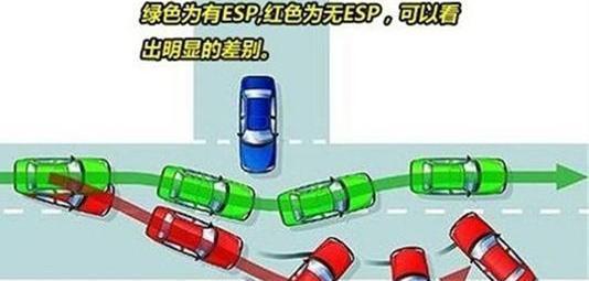 车上这六大配置,样样都关系到生命安全