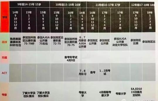 北京美少女靠高尔夫特长被耶鲁大学录取,感恩父爱如山