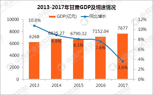 2017年甘肃各市GDP排行榜:兰州突破2500亿