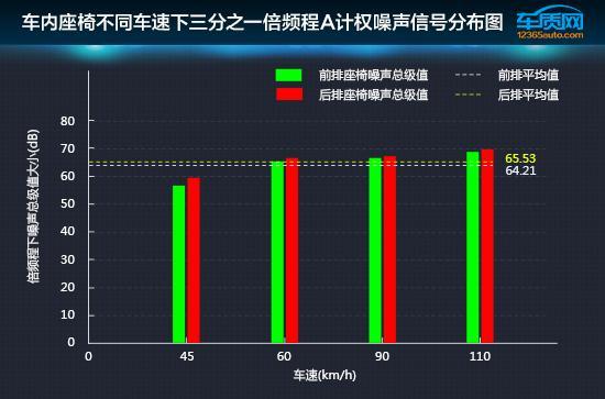 数据说话:一丰卡罗拉双擎舒适性测试报告