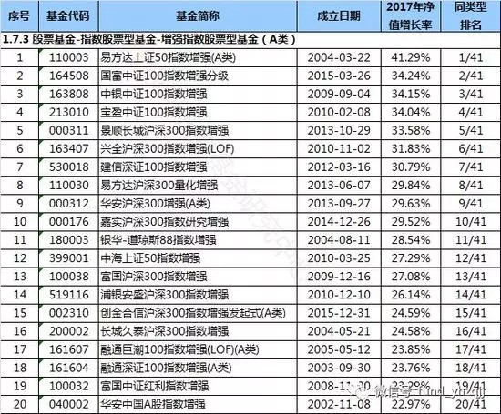 【基金超额收益】累计超额收益194%、年度收益夺冠,这只指数基金如何做到的?