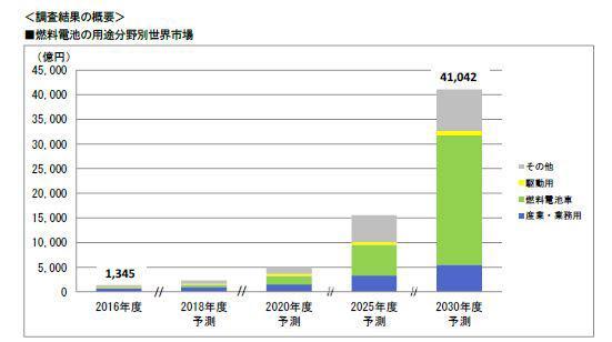 燃料电池市场到2030年将扩大170倍,燃料电池和纯电动谁是金矿?
